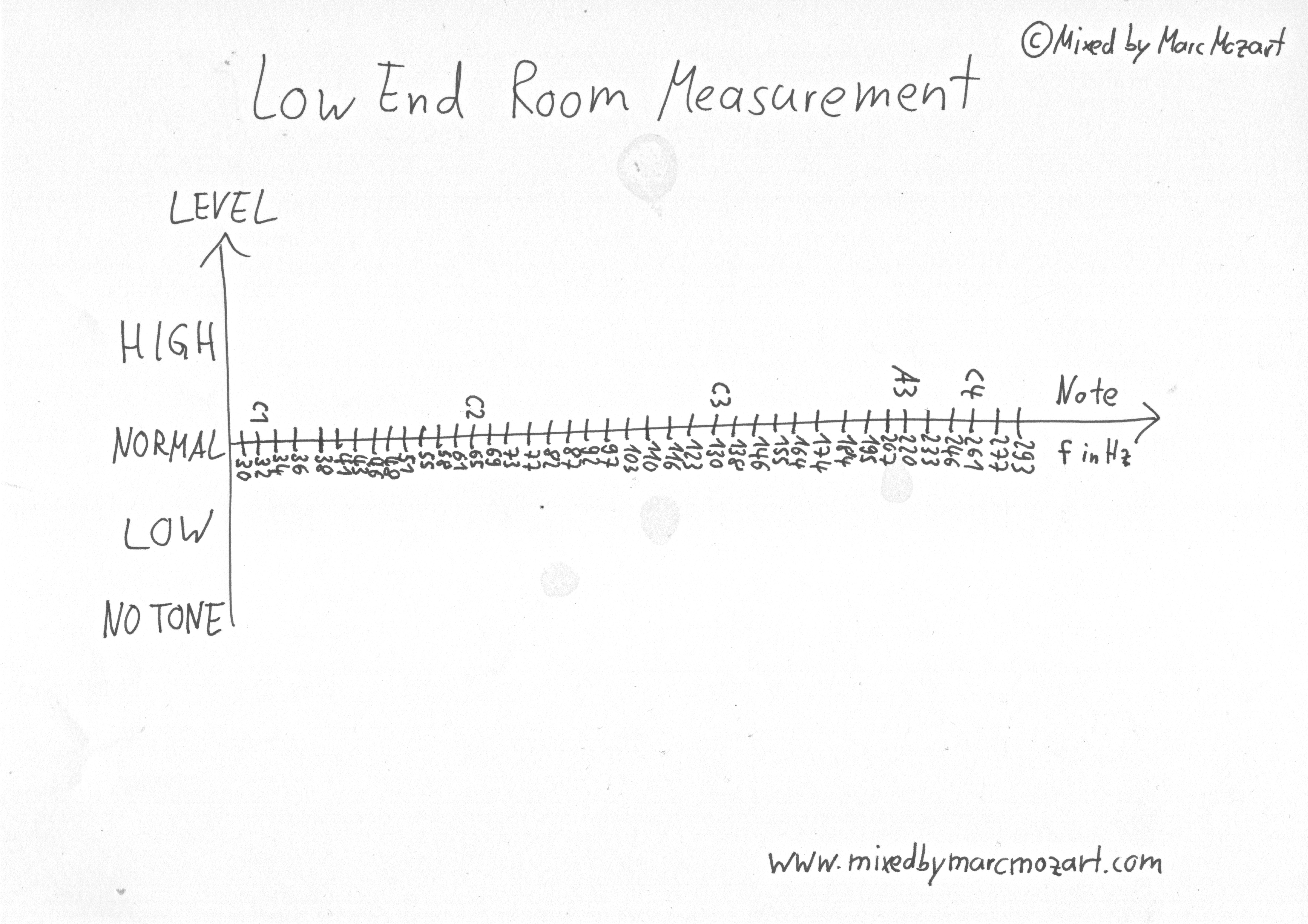 Simple Room Measurement Chart Empty